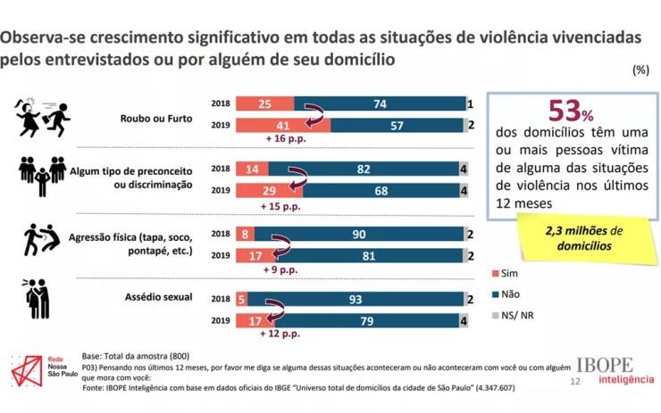 Situações de violência vivenciadas pelos entrevistados ou por alguém de seu domicílio — Foto: Divulgação/Rede Nossa SP