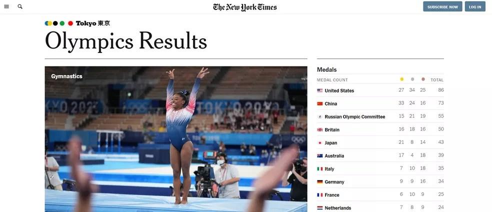 Quadro de medalhas do jornal 'The New York Times' mostra os EUA à frente da China nas Olimpíadas pelo critério do total de medalhas — Foto: Reprodução/NYT.com