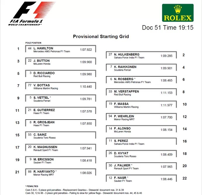 Grid de largada para o GP da Áustria (Foto: Divulgação)