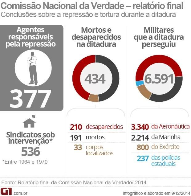 Arte / comissão nacional da verdade / relatório final (Foto: Editoria de Arte / G1)