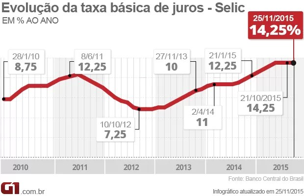 Taxa de juros em novembro = 14,25% (Foto: Editoria de Arte/G1)