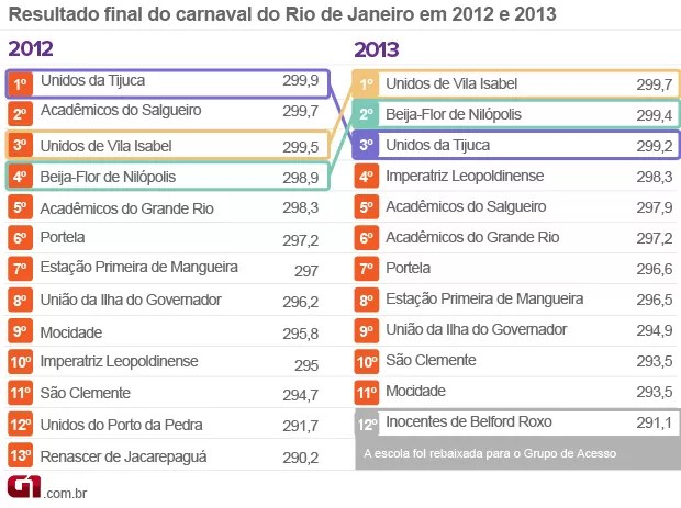 Carnaval Comparativo Rio resultado 2013 (Foto: Editoria de Arte/G1)
