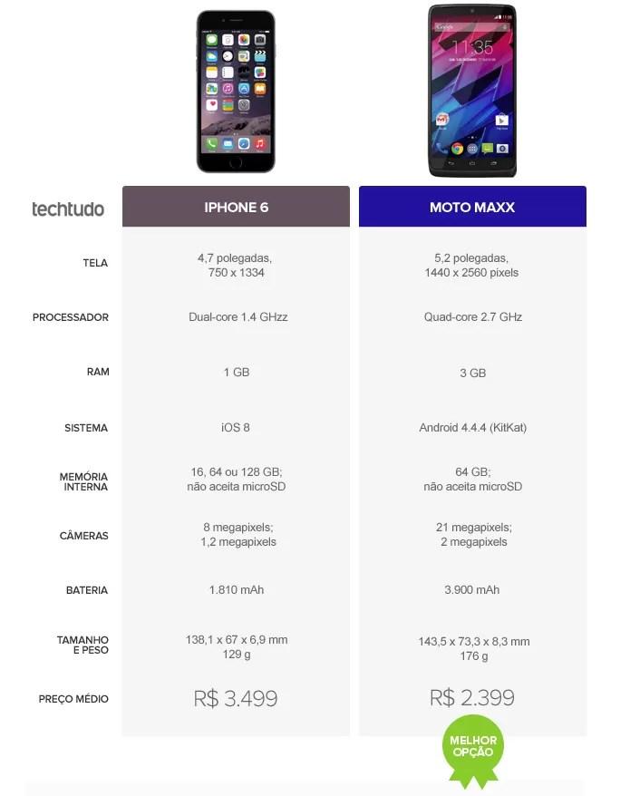 Tabela com as configurações do iPhone 6 e do Moto Maxx (Foto: Arte/TechTudo)
