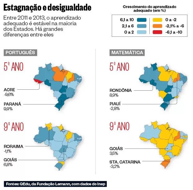 Estagnação e desigualdade (Foto: Fontes: QEdu, da Fundação Lemann, com dados do Inep)