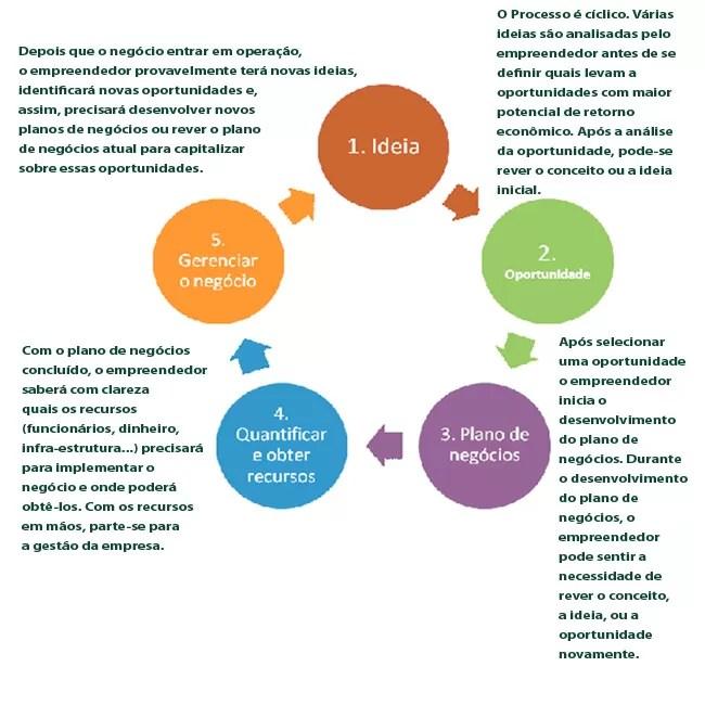 Plano de negócios: guia para o planejamento de novos negócios ou ainda para o planejamento de novas unidades da empresa (Foto: José Dornelas)
