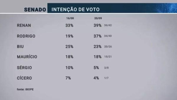 Pesquisa Ibope para senador em Alagoas de 20/09  — Foto: Reprodução/TV Globo