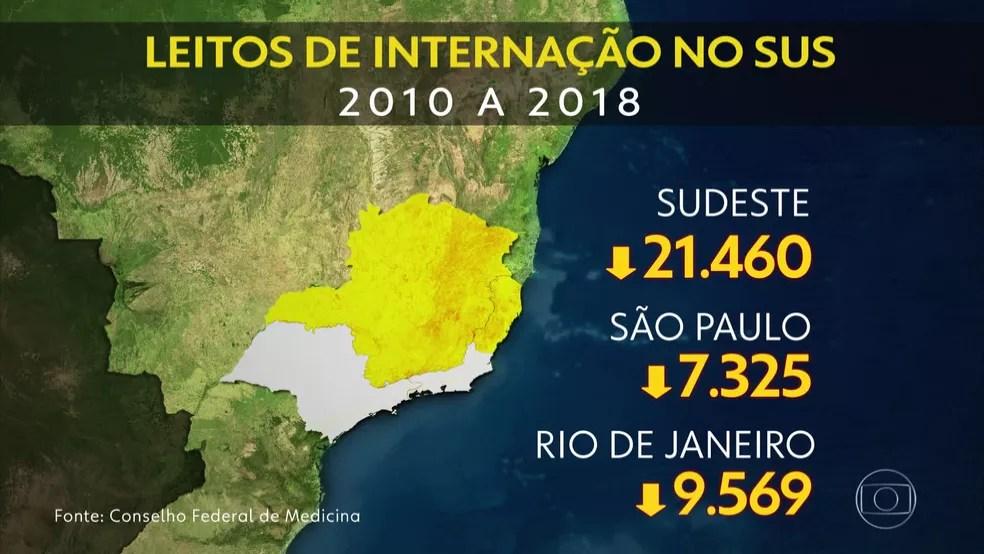 A redução no número de leitos para internação afetou 22 estados e 18 capitais (Foto: Reprodução/ TV Globo)