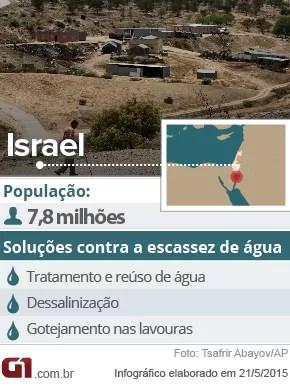 Dados de Israel e suas tecnologias contra a escassez de água (Foto: G1)