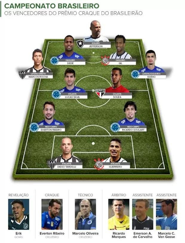 - Melhores da FIFA e Melhores do Brasil