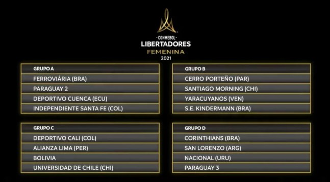 Grupos da Copa Libertadores Feminina 2021 — Foto: Reprodução