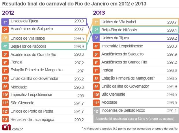 Carnaval Comparativo Rio resultado 2013 VERSÃO 2 (Foto: Editoria de Arte/G1)