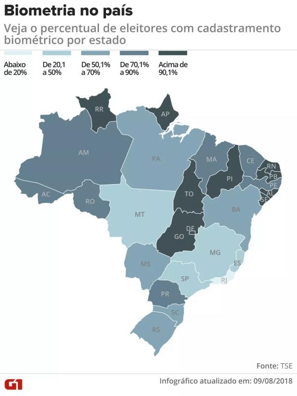 veja o percentual de eleitores com cadastramento biométrico por estado (Foto: Claudia Peixoto/G1)