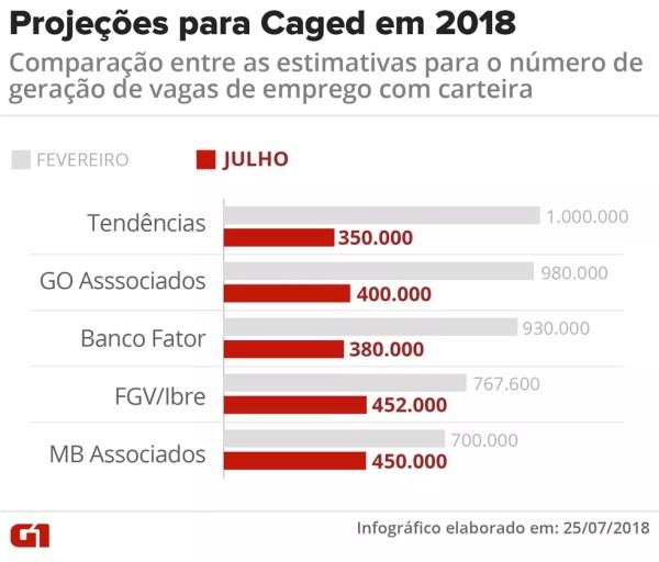 Projeções para a criação de vagas de emprego em em 2018 (Foto: Infografia: Igor Estrella/G1)