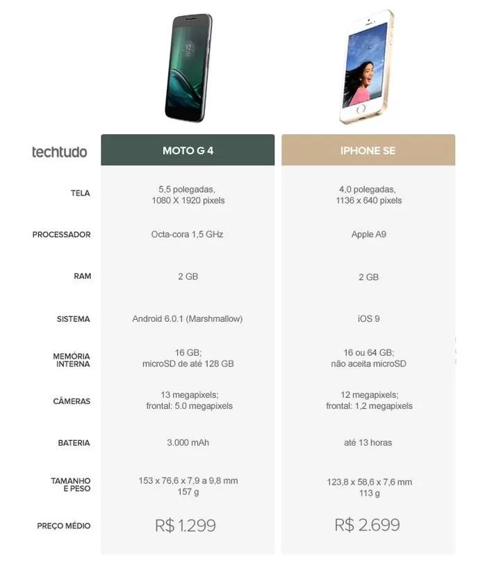 Moto G 4 Ou IPhone SE Qual O Melhor Lanamento Com