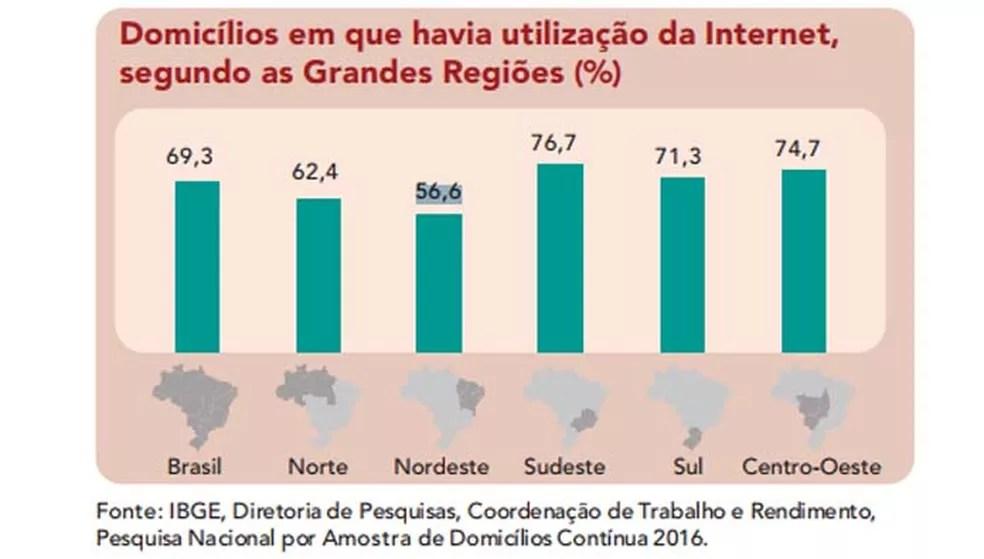 Nordeste é a região com o menor percentual de acesso à Internet — Foto: Divulgação/ IBGE