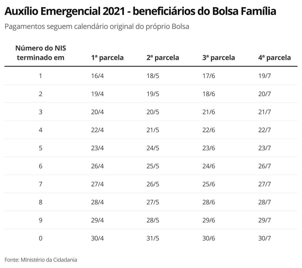 Auxílio Emergencial 2021 Bolsa Família — Foto: Economia G1