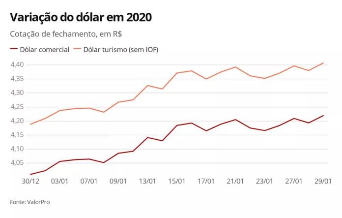 Dólar 29.01.20 — Foto: Economia G1