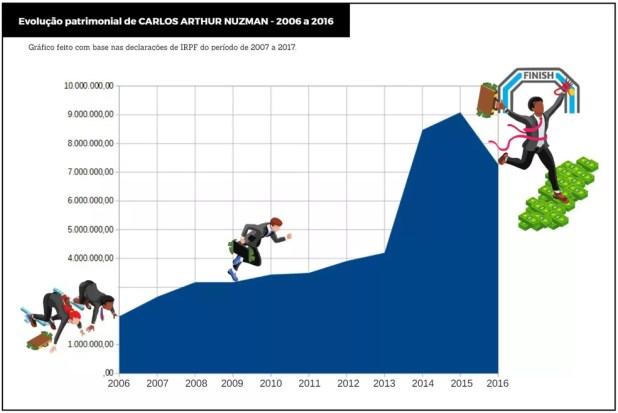 Patrimônio de Nuzman aumentou mais de 400% em 10 anos (Foto: Reprodução)