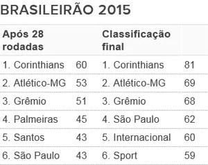 Tabela - G6 Brasileirão 2015 (Foto: Futdados / Globoesporte.com)