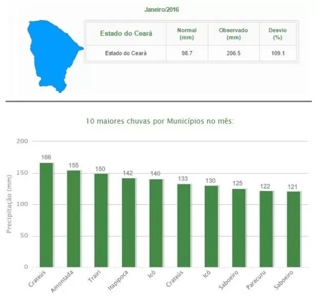 Ceará tem 2º melhor janeiro em volume de chuva em 11 anos (Foto: Funceme/Reprodução)