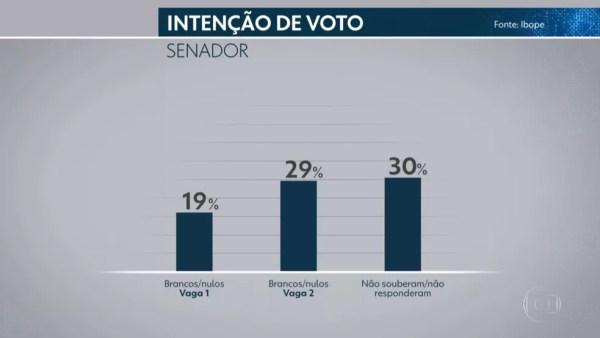 Pesquisa Ibope para senador em Pernambuco em 02/10 — Foto: Reprodução/TV Globo
