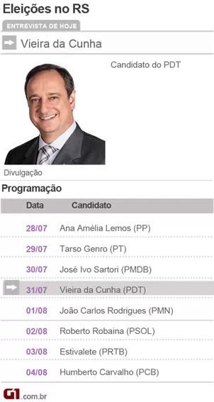 Candidatos a Governador do Rio Grande do sul - Vieira da Cunha PDT (Foto: Divulgação)