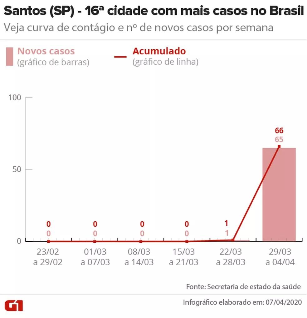 Curva de contágio de Covid-19 em Santos (SP) até 04/04 — Foto: Arte/G1