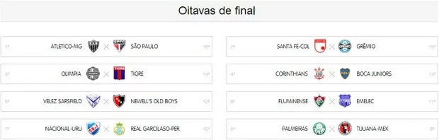 tabela Libertadores 2013 oitavas (Foto: Editoria de Arte)