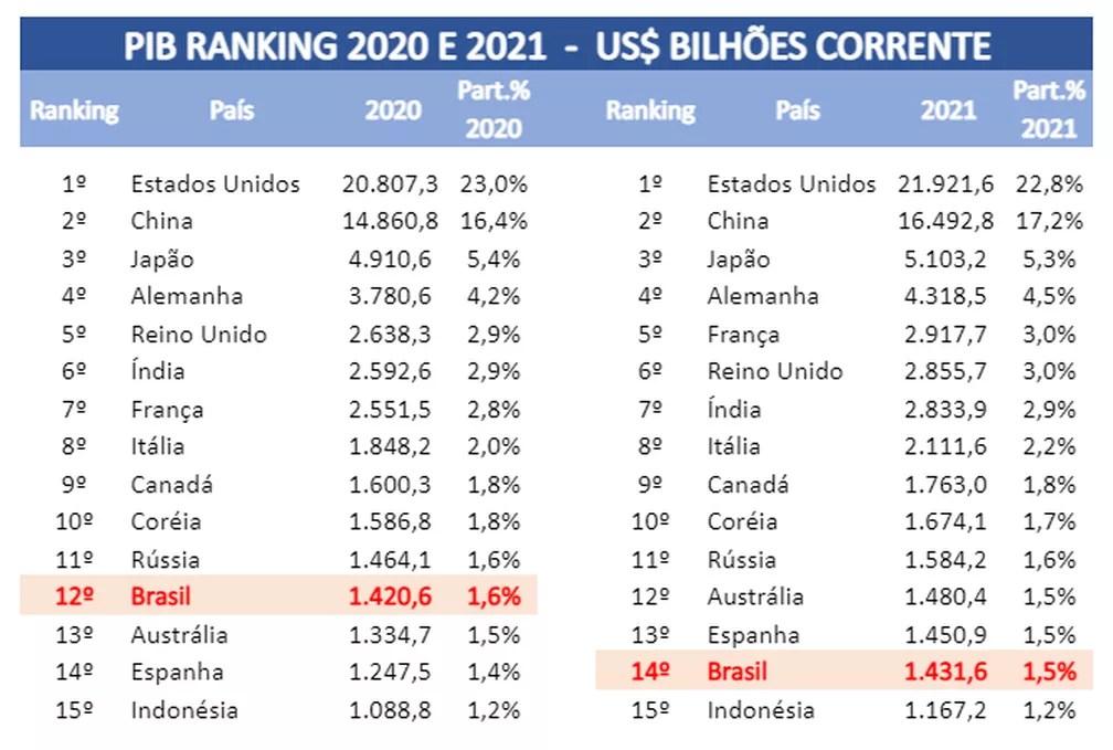 Brasil sai de lista das 10 maiores economias do mundo e cai para a 12ª posição, aponta ranking — Foto: Divulgação/Austin Rating