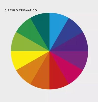 Resultado de imagem para circulo cromatico