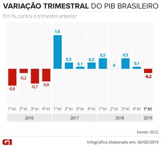 Variação trimestral do PIB desde 2016 até o 1º tri deste ano — Foto: Juliane Souza/G1