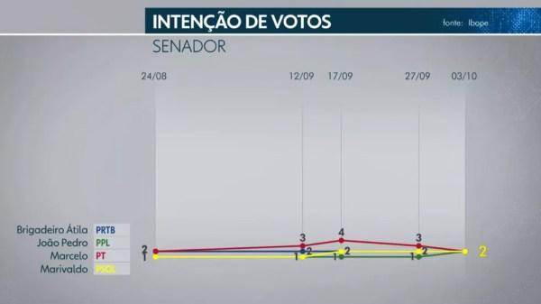 Ibope Senado - DF - 3 de 5 — Foto: TV Globo