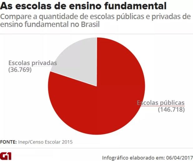 O Brasil tem 183.507 escolas de ensino fundamental, segundo o Censo Escolar de 2015. Dessas, 80% são públicas (Foto: Editoria de Arte/G1)