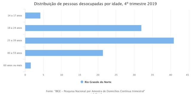 Distribuição de pessoas desocupadas por idade — Foto: Divulgação/IBGE