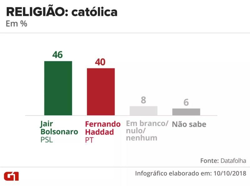 Pesquisa Datafolha - 10 de outubro - intenção de voto por segmentos - religião: católica — Foto: Arte/G1