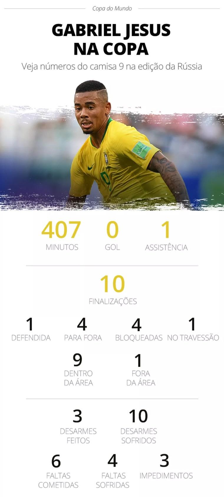 Info - Números de Gabriel Jesus na Copa (Foto: GloboEsporte.com)
