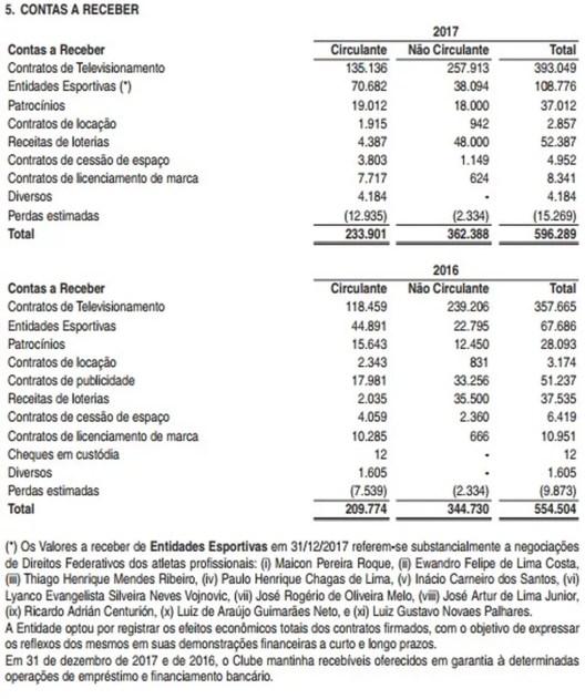São Paulo tem cerca de R$ 70,6 milhões a receber ao longo de 2018 pelas negociações de 11 jogadores (Foto: Reprodução)