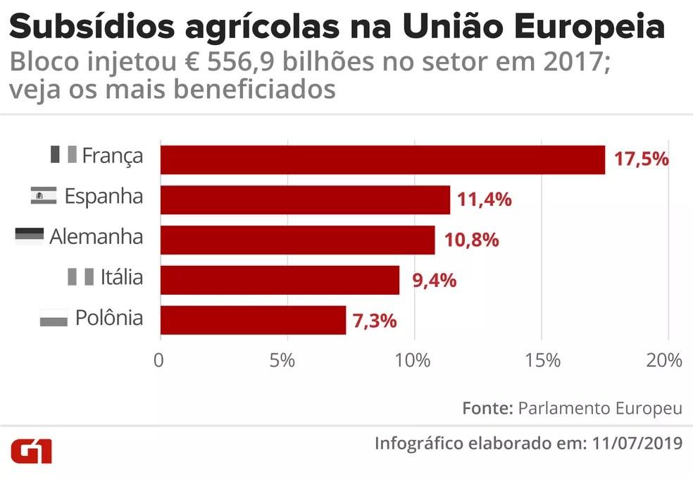 Subsídios para a produção rural na União Europeia atingiu cifras bilionárias em 2017 — Foto: Diana Yukari/G1