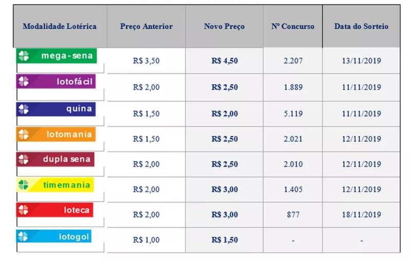 Novos preços da Mega-Sena e das loterias  — Foto: Caixa