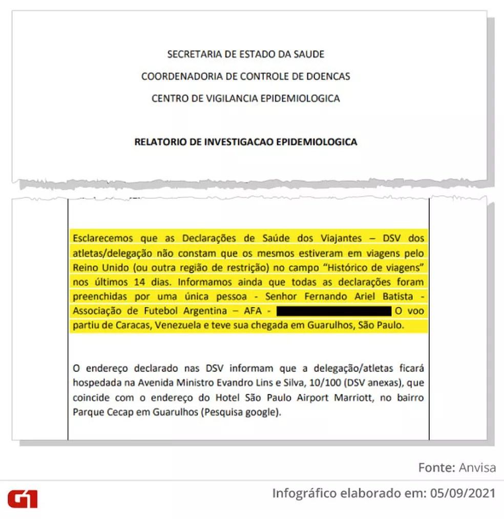 Trecho do documento da Anvisa sobre o preenchimento de declarações sanitárias de jogadores argentinos — Foto: Reprodução