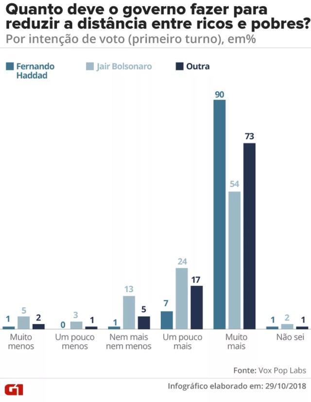 Distância entre ricos e pobres, por voto — Foto: G1
