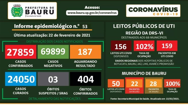 Covid Bauru — Foto: Prefeitura de Bauru/Divulgação