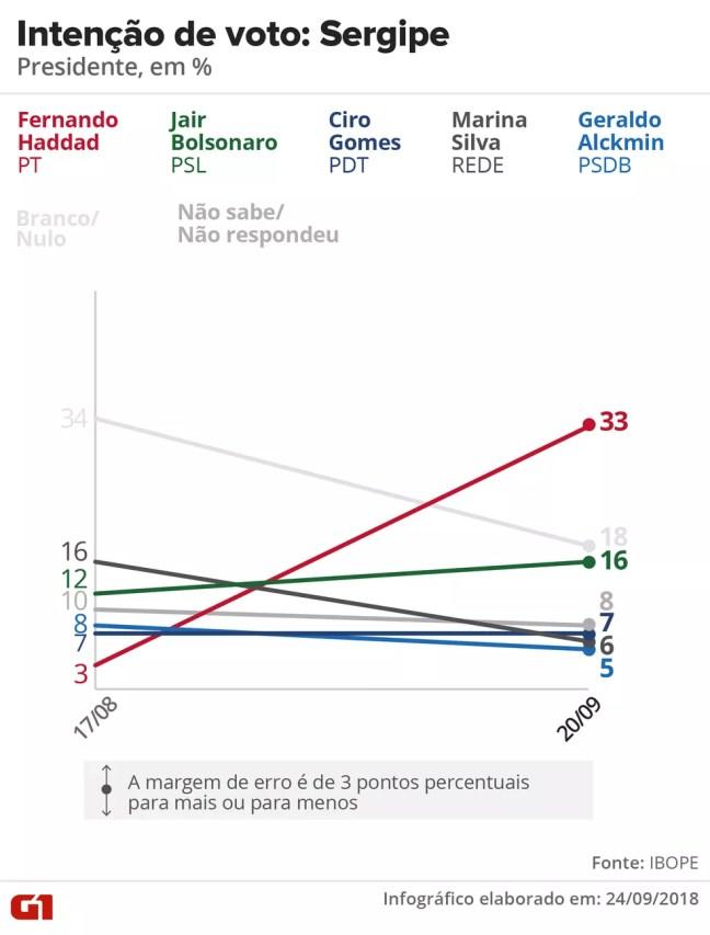Pesquisa Ibope - evolução da intenção voto para presidente em Sergipe. — Foto: Arte/G1