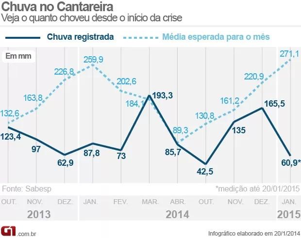 Gráfico mostra o nível de chuva nas represas do Sistema Cantareira nos períodos de outubro e abril de 2013/2014 e de 2014/2015 (Foto: Arte G1)