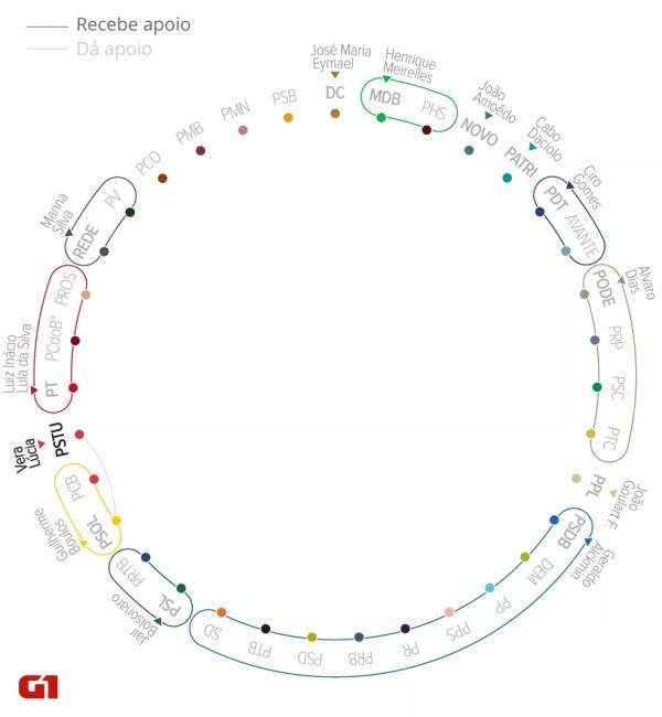 Mapa das ligações, nos estados, do PSTU, que disputa a presidência com Vera Lúcia (Foto: Alexandre Mauro/G1)
