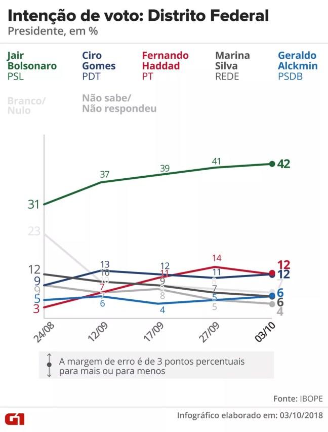 Pesquisa Ibope - Distrito Federal - Evolução da intenção de voto para presidente no estado — Foto: Arte/G1