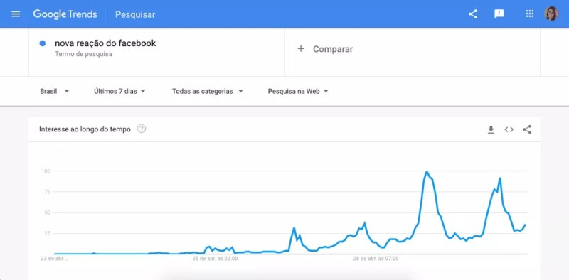 Buscas no Google pela nova reação aumentaram nos últimos dias — Foto: Reprodução/Aline Batista