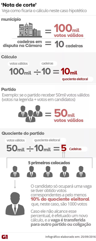 ARTE: Nova lei prevê percentual mínimo de quociente eleitoral para candidato a vereador (Foto: Arte/G1)