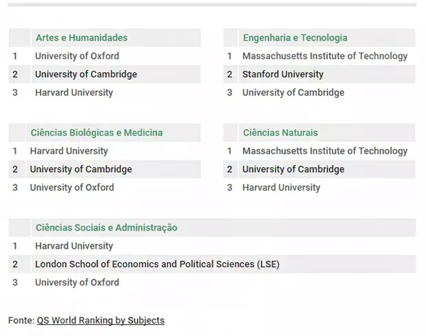 As melhores universidades para cada área (Foto: Reprodução/Estudar Fora)