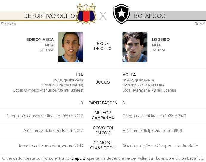 Deportivo-Quito-x-Botafogo (Foto: Infoesporte)